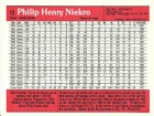 Phil Niekro Autographed / Signed Oversized 3.5x5 Donruss 1983 Card #12 Atlanta Braves